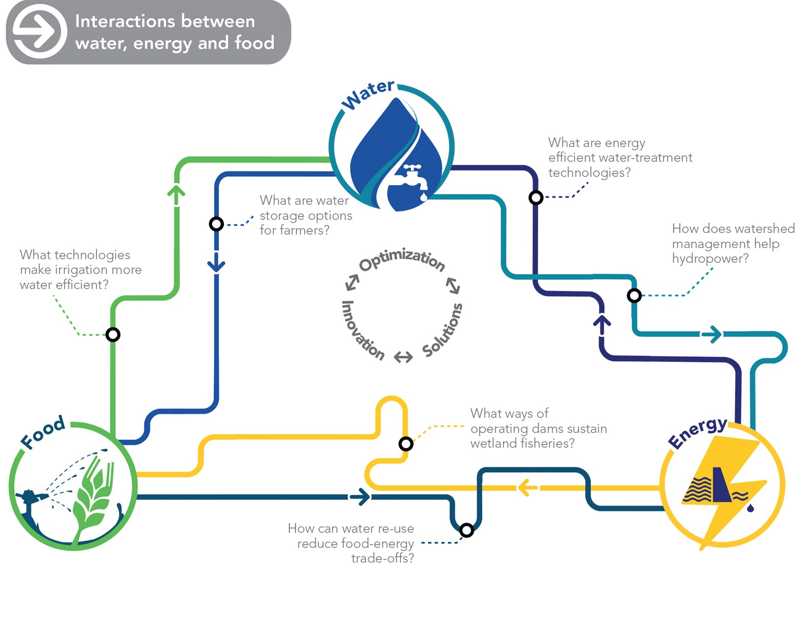 Infographic - Water Infrastructure Solutions