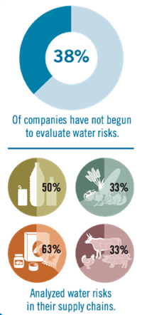 Water Risk Pie Charts